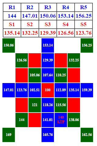 GANN Square Of Nine Calculator Android App - Download GANN